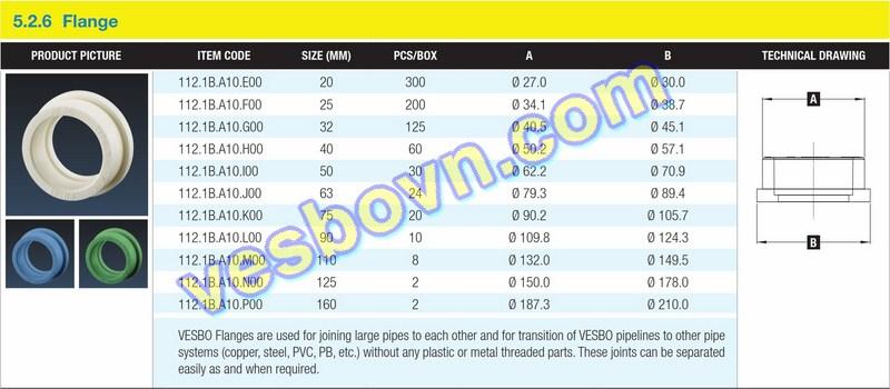 Hính ảnh thông số kỹ thuật của vòng đệm PPR Vesbo
