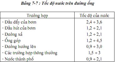 hinh-anh-cach-tinh-duong-kinh-ong-cap-nuoc-trong-nha-2